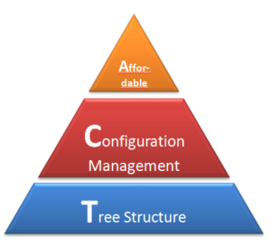 Affordable Config Mgmt using a Tree structure